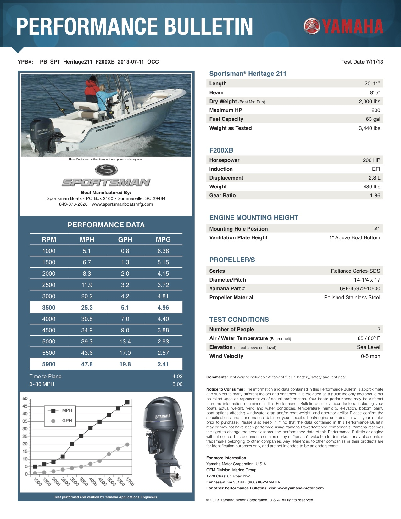 Performance bulletin for 211-center-console