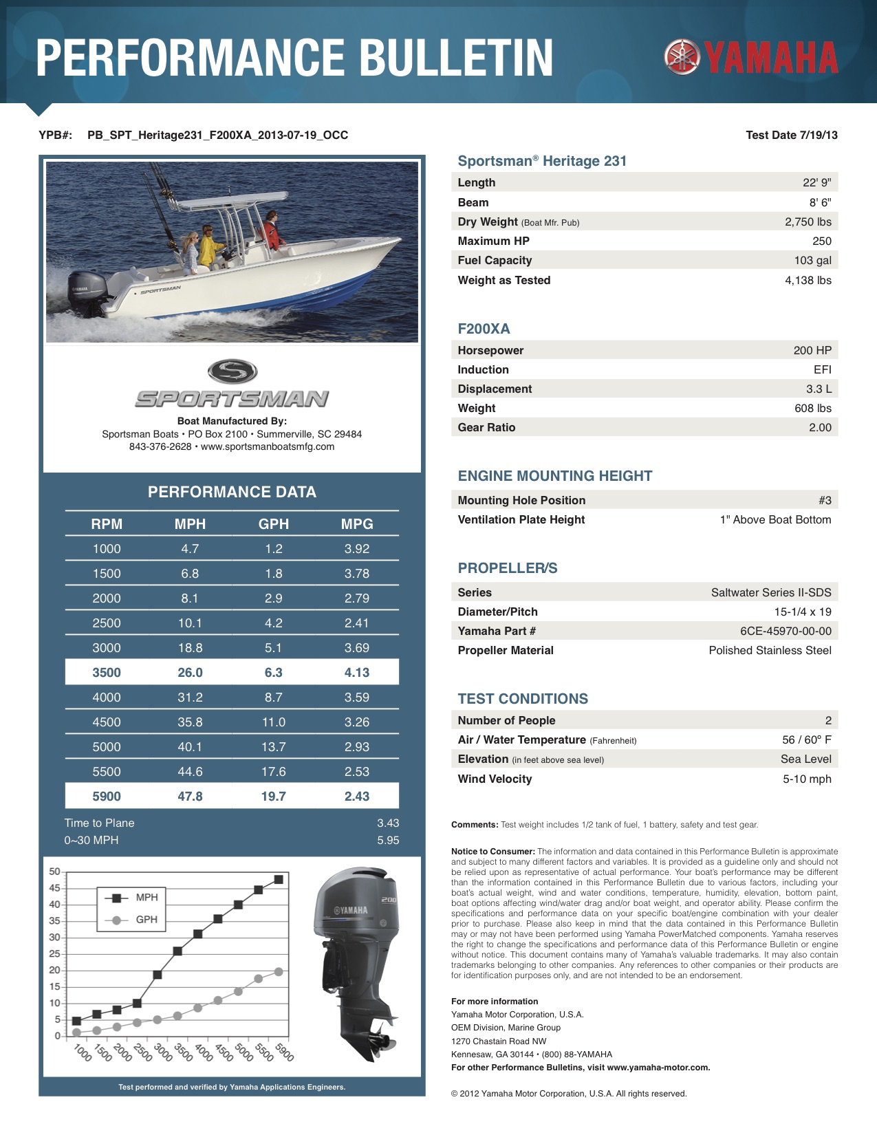 Performance bulletin for 231-center-console