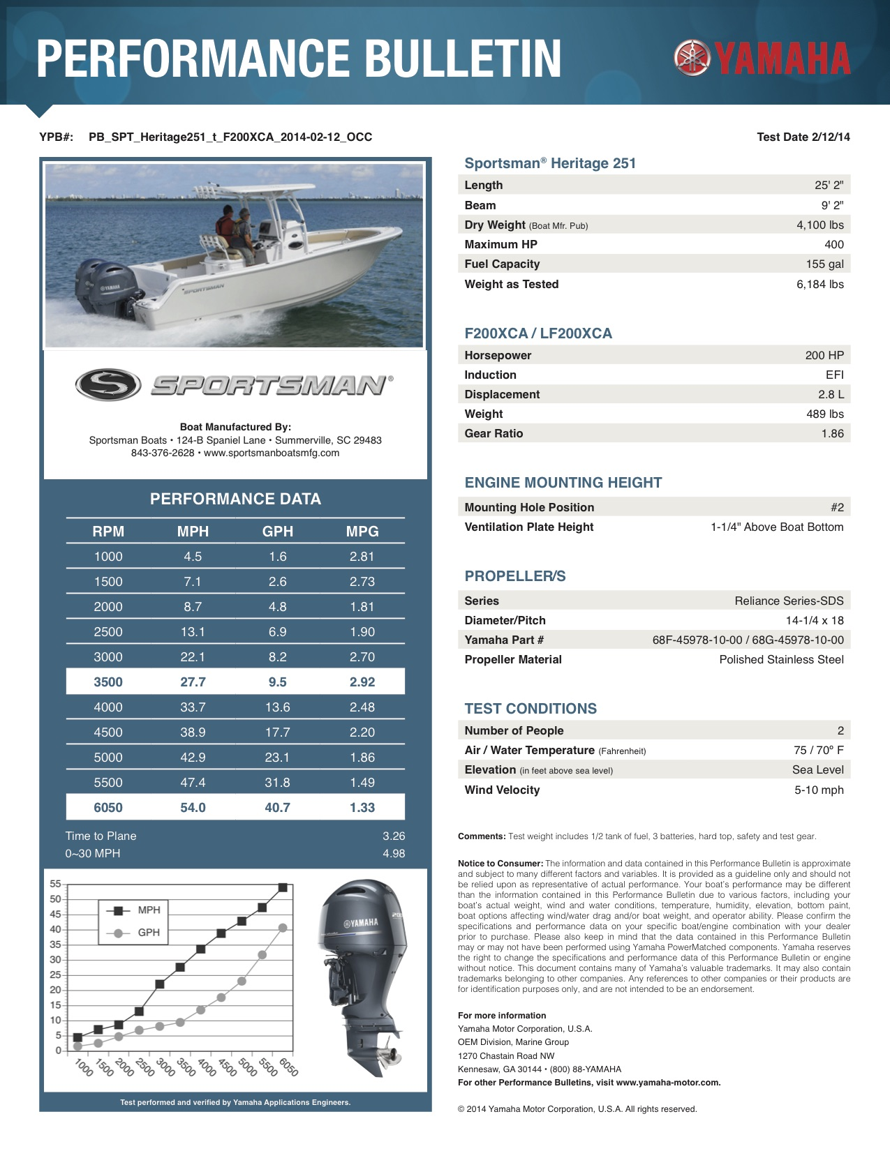 Performance bulletin for 251-center-console