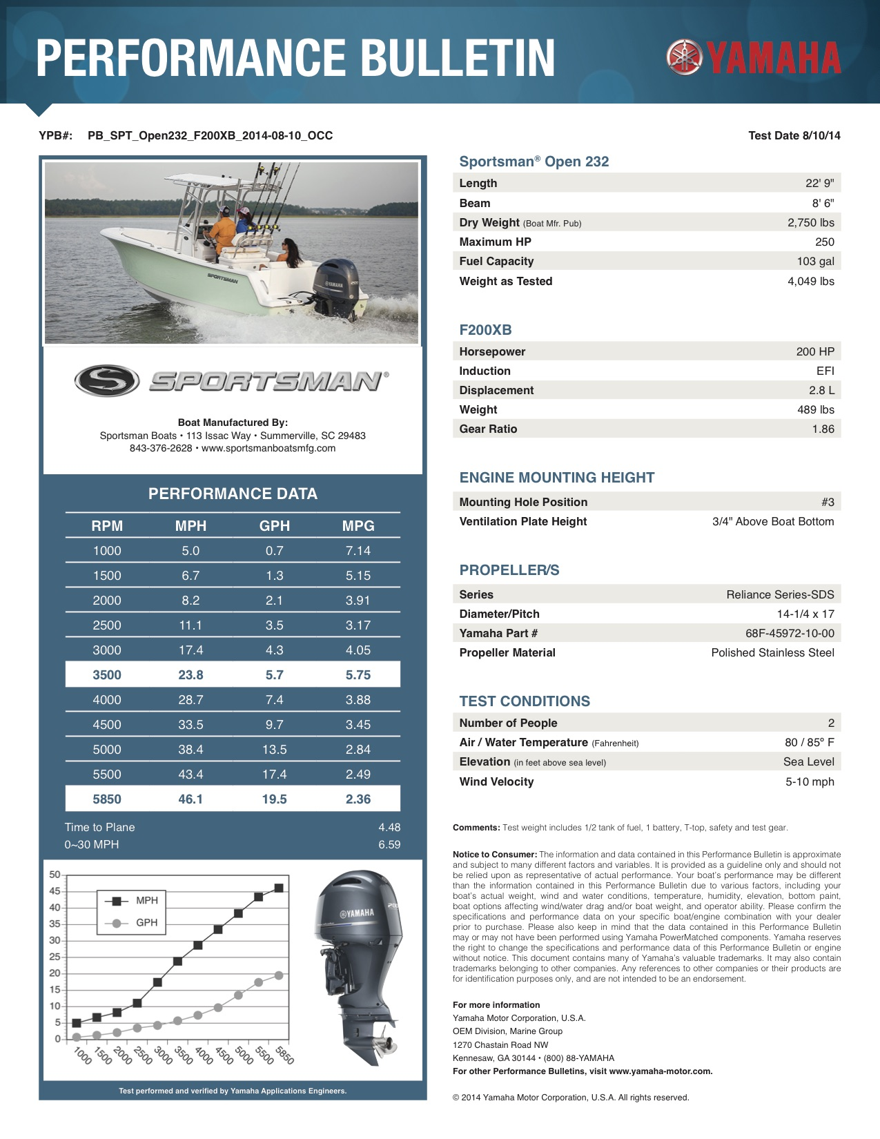 Performance bulletin for 232-center-console