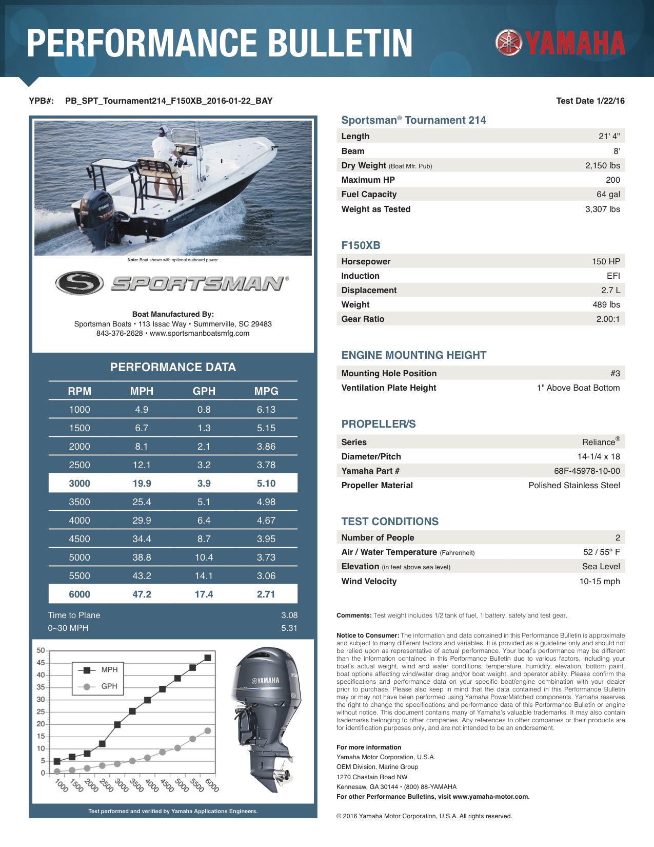 Performance bulletin for 214-bay-boat